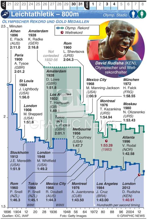 Olympische Leichtathletik – 800m infographic