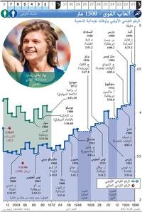 طوكيو ٢٠٢٠: ألعاب القوى - ١٥٠٠ متر infographic