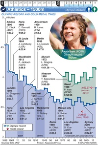 TOKYO 2020: Olympic Athletics – 1500m (1) infographic