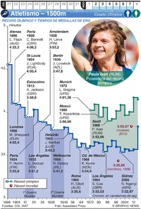 TOKYO 2020: Atletismo Olímpico – 1500m infographic