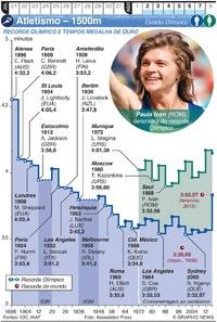TÓQUIO 2020: Atletismo – 1500m infographic