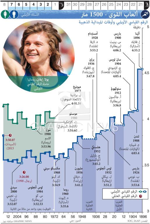ألعاب القوى - ١٥٠٠ متر infographic