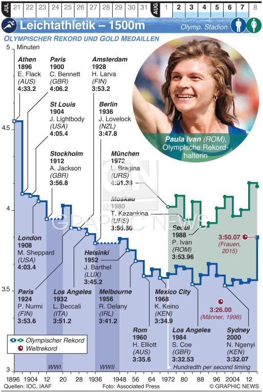 Olympische Leichtathletik – 1500m infographic