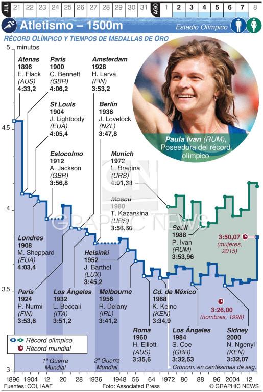 Atletismo Olímpico – 1500m (1) infographic