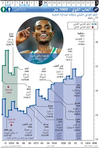 طوكيو ٢٠٢٠: ألعاب القوى - ٥٠٠٠ متر infographic