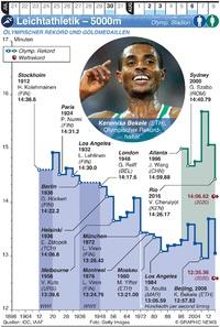 TOKIO 2020: Olymp. Leichtathletik  – 5000m infographic