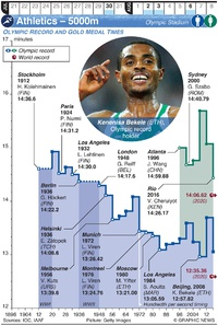 TOKYO 2020: Olympic Athletics – 5000m (1) infographic