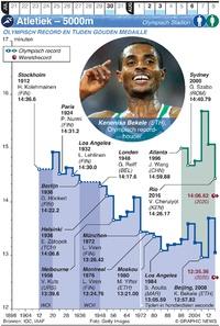 TOKYO 2020: Olympische Spelen Atletiek 5000m infographic