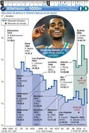 TÓQUIO 2020: Atletismo – 5000m infographic