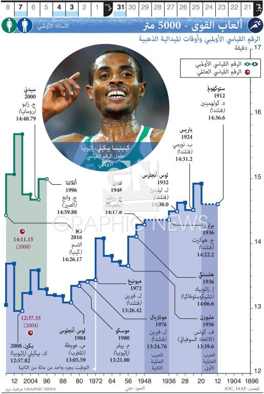 ألعاب القوى - ٥٠٠٠ متر infographic