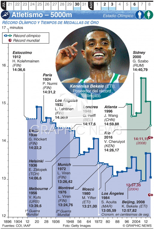 Atletismo Olímpico – 5000m (1) infographic