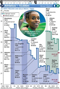 TOKYO 2020: Olympic Athletics – 10,000m (1) infographic