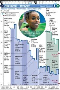 TOKIO 2020: Atletismo Olímpico – 10.000m infographic