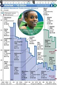 TOKYO 2020: Olympische Spelen Atletiek  – 10.000m infographic