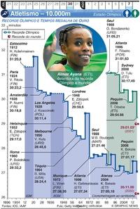 TÓQUIO 2020: Atletismo – 10.000m infographic