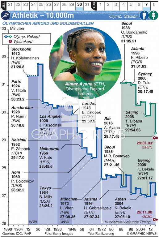 Olymp. Leichtathletik – 10.000m infographic
