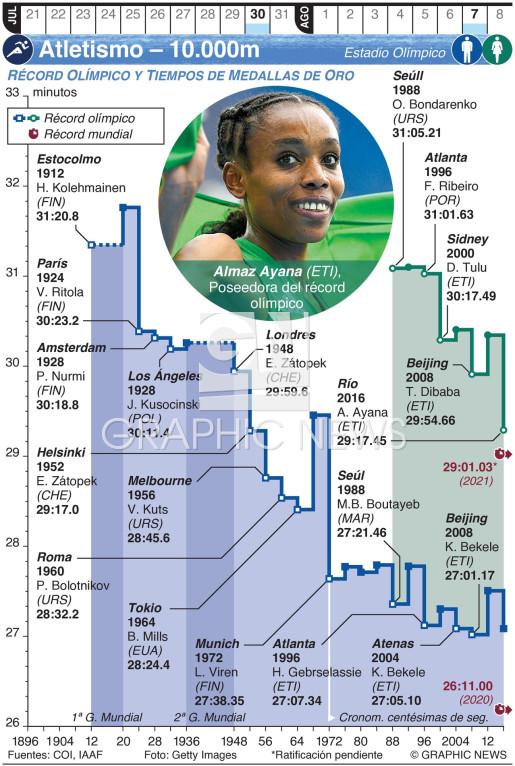 Atletismo Olímpico – 10.000m (3) infographic