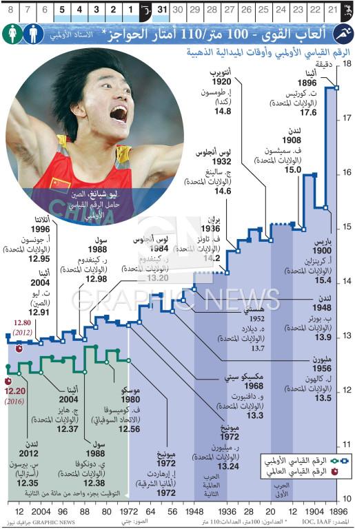 ألعاب القوى - ١٠٠ متر/١١٠ أمتار الحواجز infographic