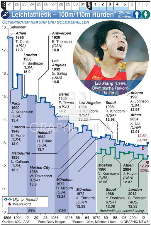 Olymp. Leichtathletik – 100m/110m Hürden infographic