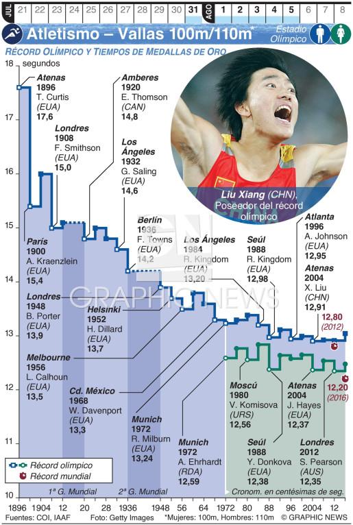Atletismo Olímpico – Vallas 100m/110m (1) infographic