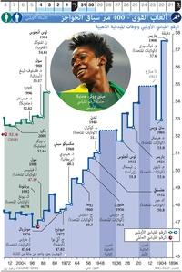 طوكيو ٢٠٢٠: ألعاب القوى - ٤٠٠ متر - حواجز infographic