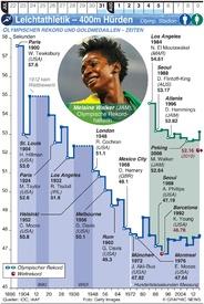 TOKIO 2020: Olymp. Leichtathletik – 400m Hürden infographic