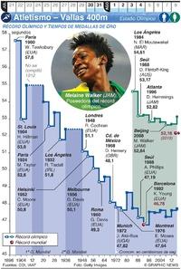 TOKIO 2020: Atletismo Olímpico – Vallas 400m  infographic