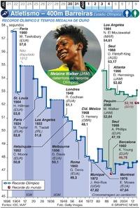 TÓQUIO 2020: Atletismo – 400m Barreiras infographic