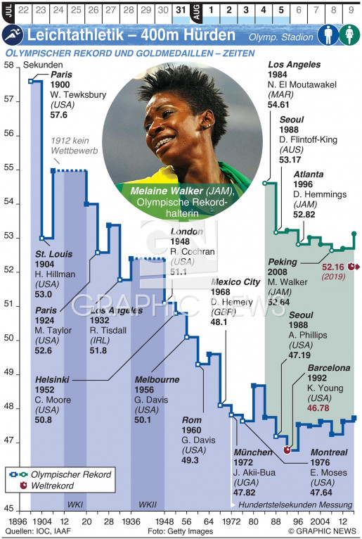 Olymp. Leichtathletik – 400m Hürden infographic