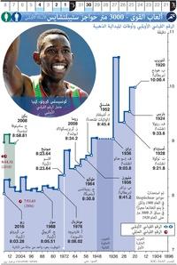 طوكيو ٢٠٢٠: ألعاب القوى - ٤٠٠ متر سباق الحواجز infographic