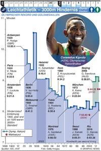 TOKIO 2020: Olymp. Leichtathletik – 3000m Hindernislauf infographic