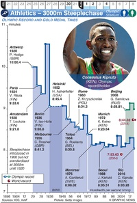 TOKYO 2020: Olympic Athletics – 3000m Steeplechase (1) infographic