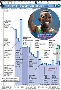 TÓQUIO 2020: Atletismo – 3000m Obstáculos infographic