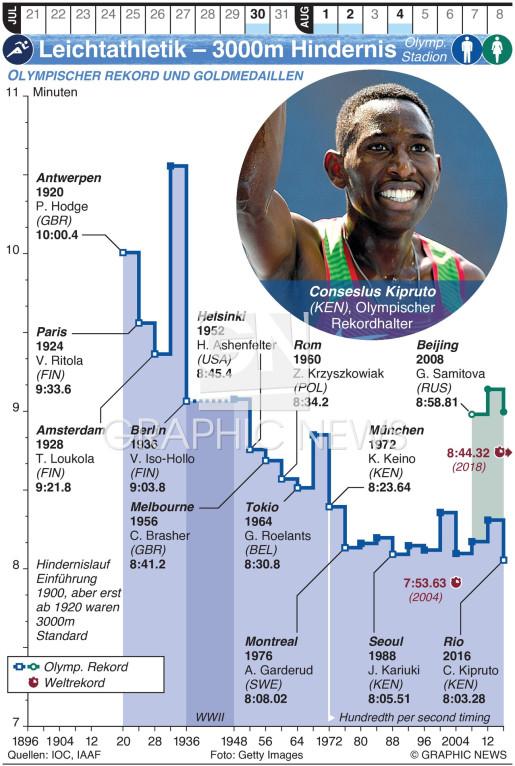Olymp. Leichtathletik – 3000m Hindernislauf infographic