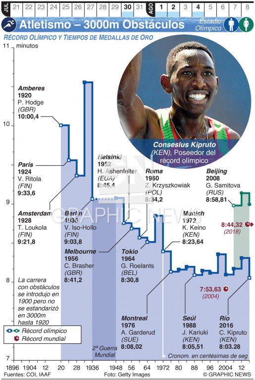 Atletismo Olímpico – 3000m Obstáculos (1) infographic