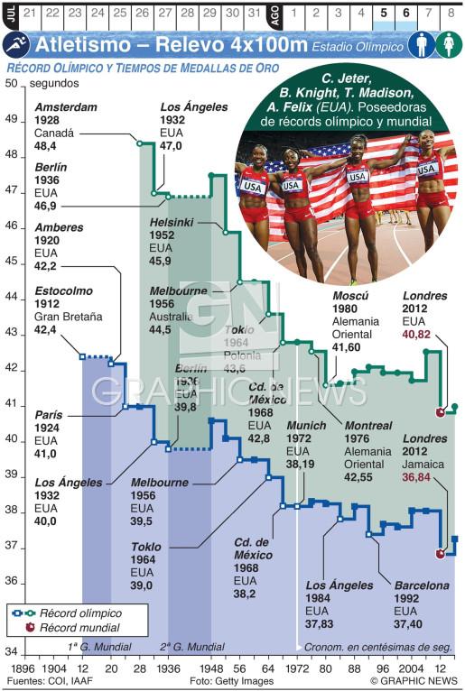 Atletismo Olímpico – Relevos 4x100m (1) infographic
