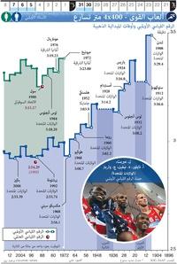 طوكيو ٢٠٢٠: ألعاب القوى - ٤ - ٤٠٠ متر تسارع infographic