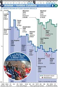 TOKYO 2020: Olympische Spelen Atletiek – 4x400m Estafette (1) infographic