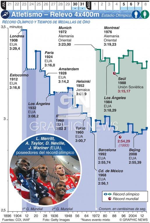 Atletismo Olímpico – Relevos 4x400m (1) infographic