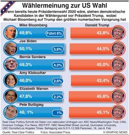 U.S. WAHL: Umfrage zur Präsidentenwahl infographic