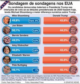 ELEIÇÕES NOS EUA: Sondagens para as eleições presidenciais infographic