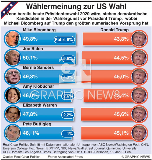 Umfrage zur Präsidentenwahl infographic