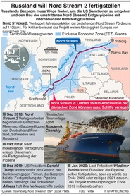 ENERGIE: Russland wird Nord Stream 2 fertigstellen infographic