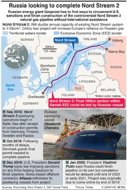 ENERGY: Russia aiming to finish Nord Stream 2 infographic
