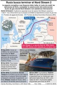 ENERGÍA: Rusia busca completar el Nord Stream 2 infographic
