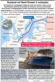 ENERGIE: Rusland wil zelf Nord Stream 2 afbouwen infographic