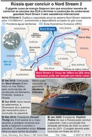 ENERGIA: Rússia quer concluiro o gasoduto Nord Stream 2 infographic