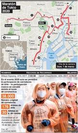 ATLETISMO: Maratón de Tokio 2020 infographic