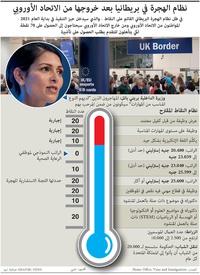 بركسيت: نظام التأشيرات المعتمد على النقاط في بريطانيا infographic