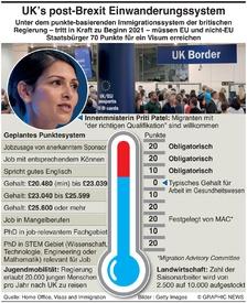 BREXIT: UK mit punkte-basierendem Visa System infographic